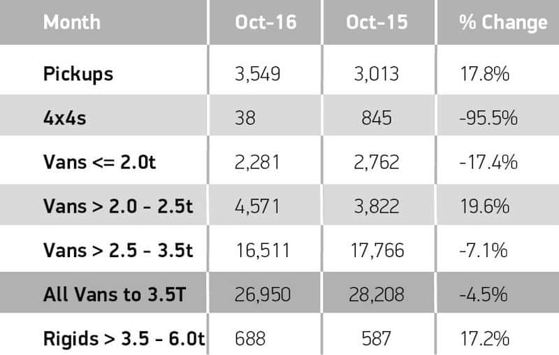 LCV segments October 2016