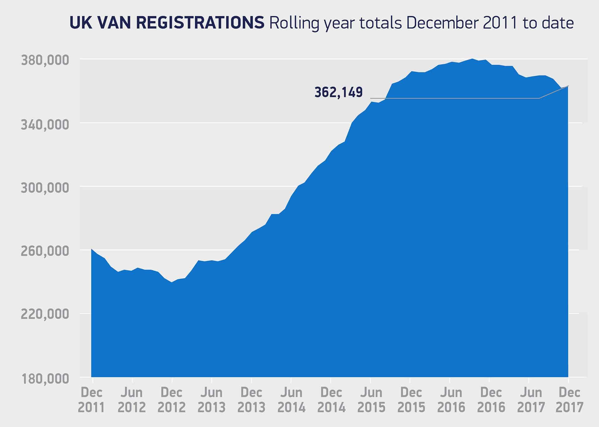 Van registrations The Van Expert