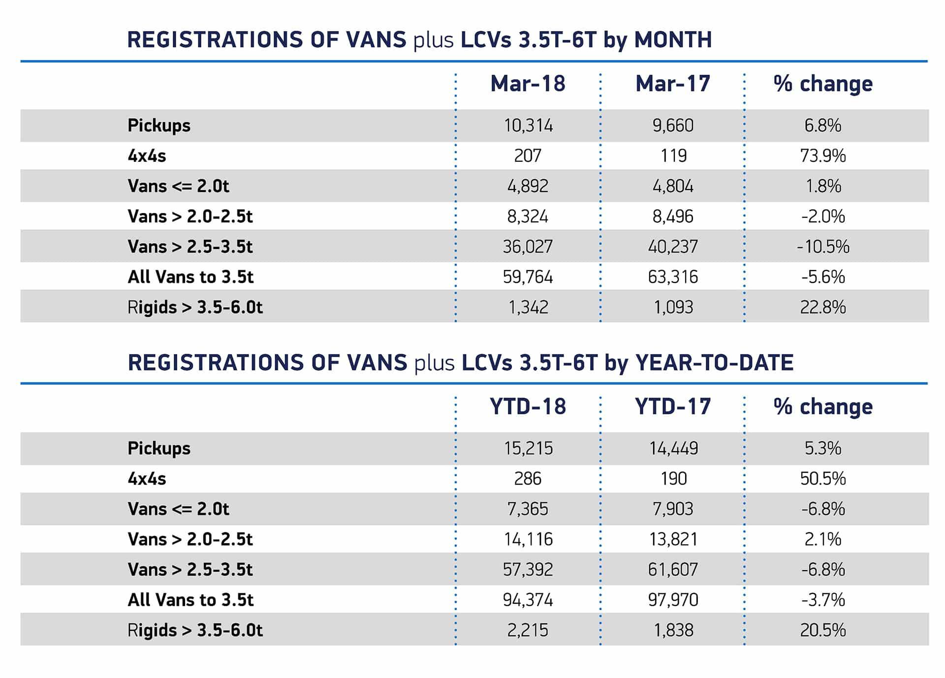 April van sales The Van Expert