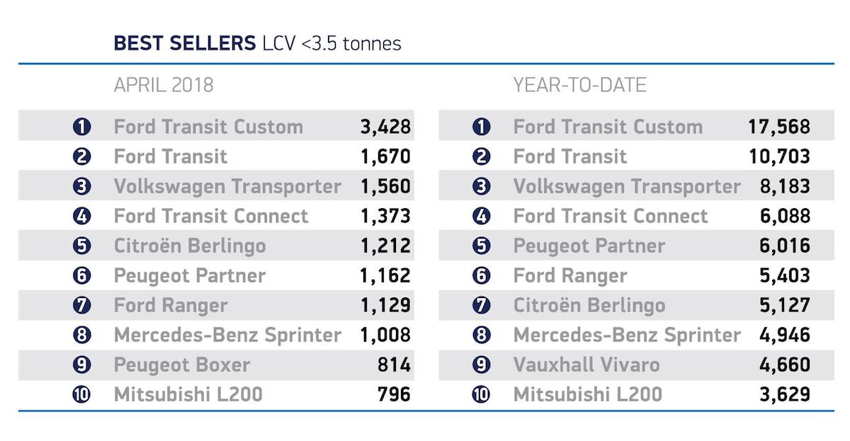 Top ten new LCVs April 2018