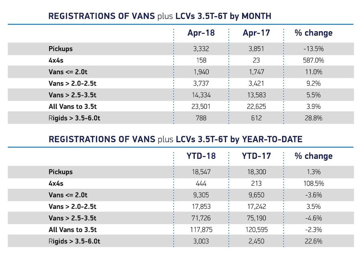New LCV registrations, April 2018