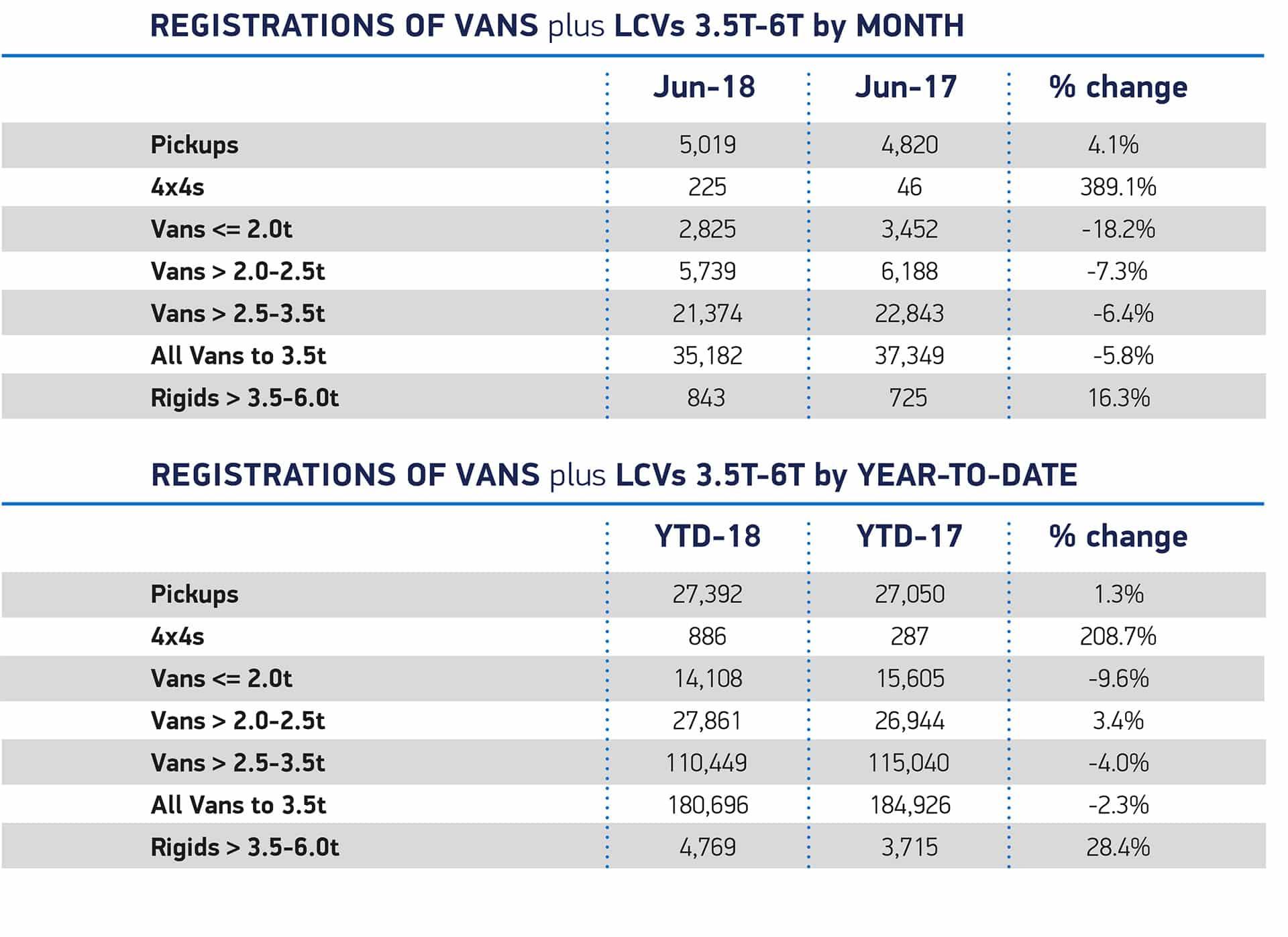 SMMT June Van sales The Van Expert
