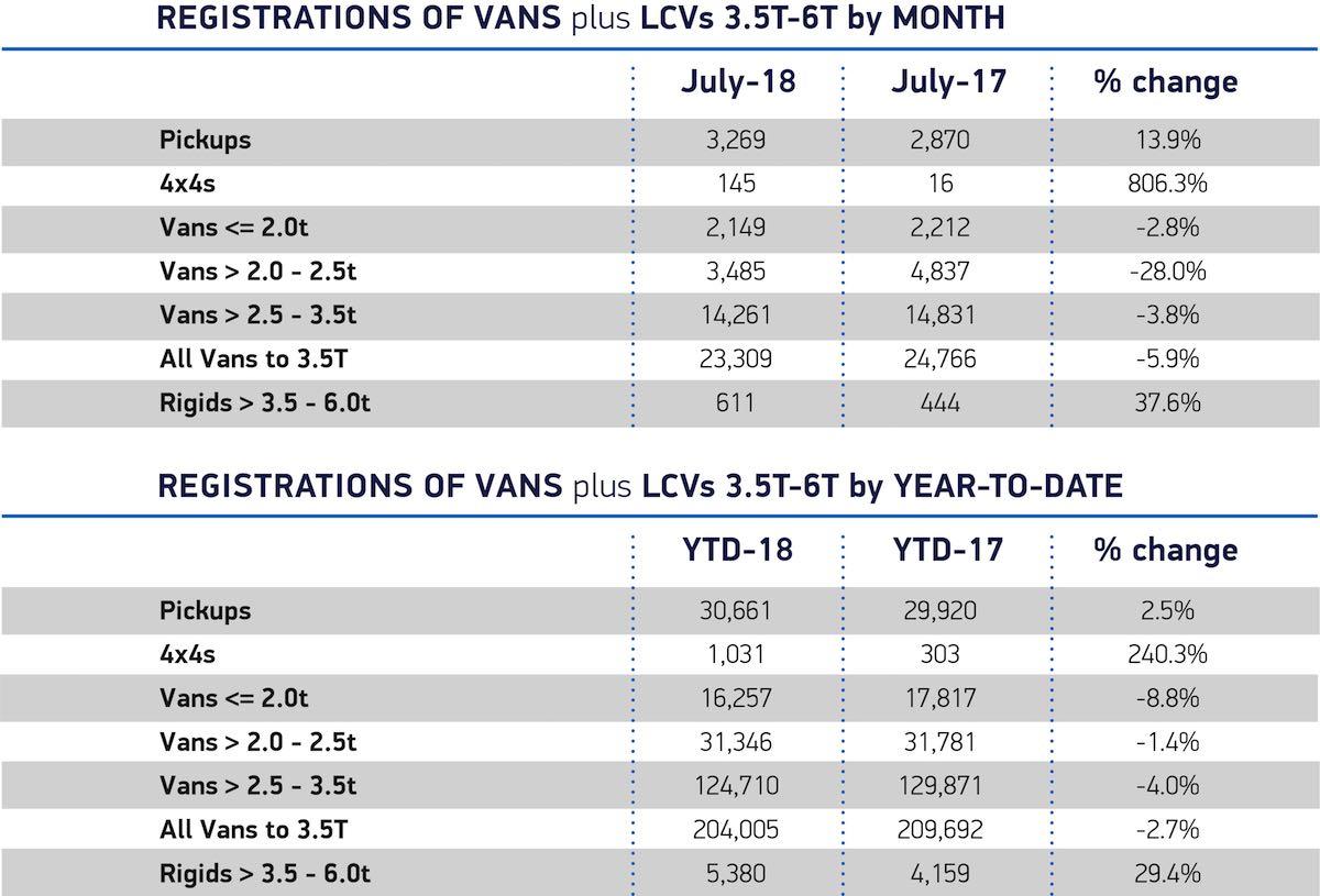 LCV registrations July 2018