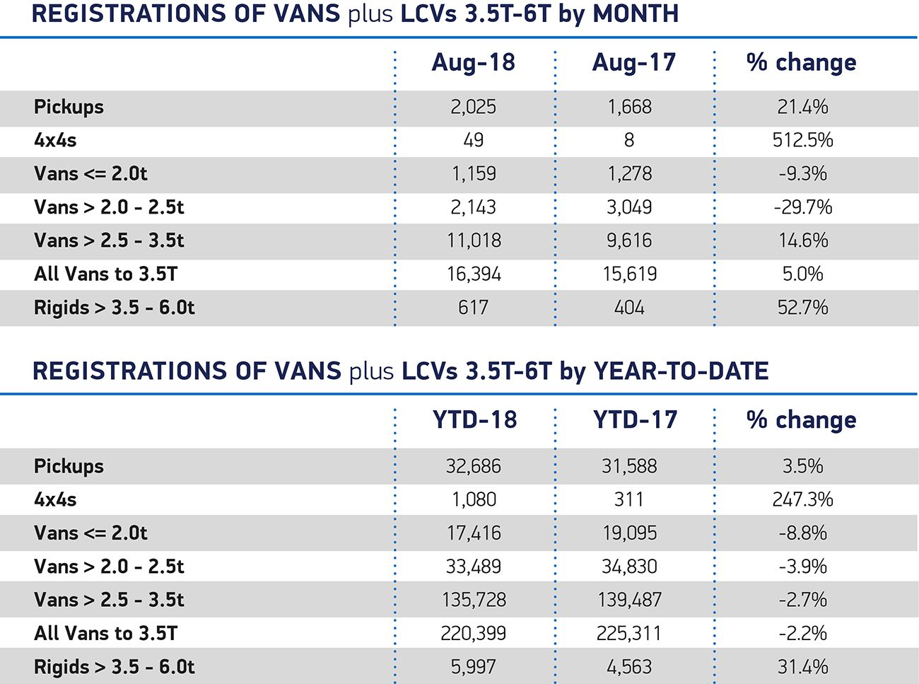Van registrations August 2018