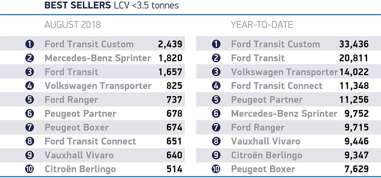 LCV best-seller results August 2018