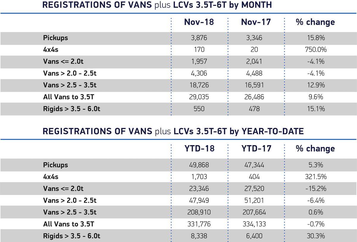 LCV registrations November 2018