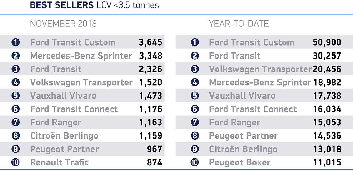 LCV best-sellers November 2018