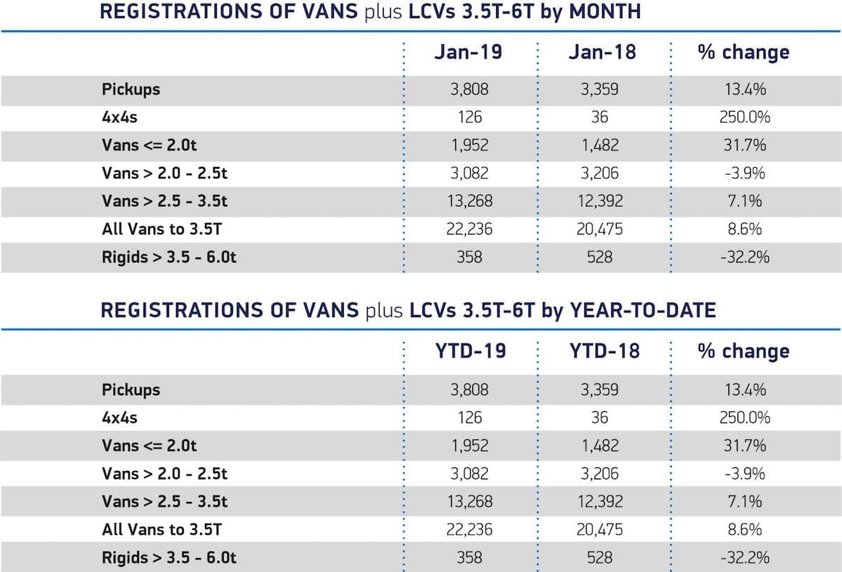 New LCV registrations, January 2019