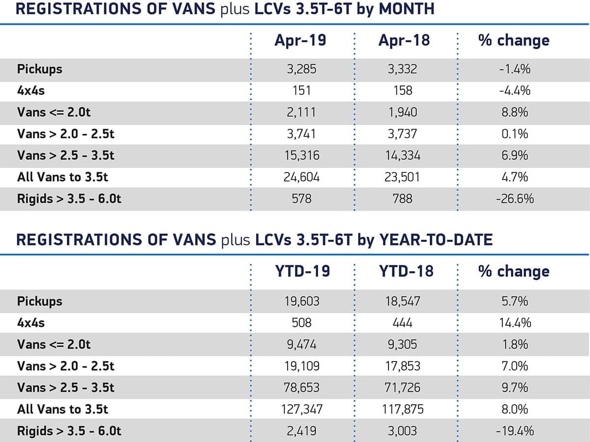 New LCV registrations April 2019   The Van Expert