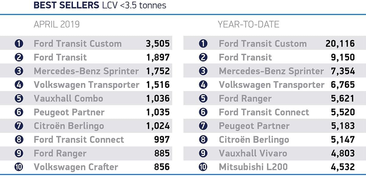 Best-selling LCVs - April 2019