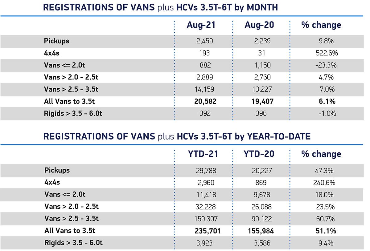 2109 New Van sales Aug categories